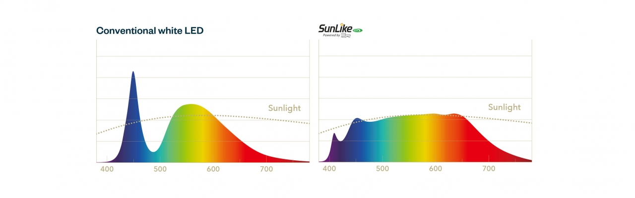 Sunlike v conventional white LED comparison content banner 3320x1000pxv2
