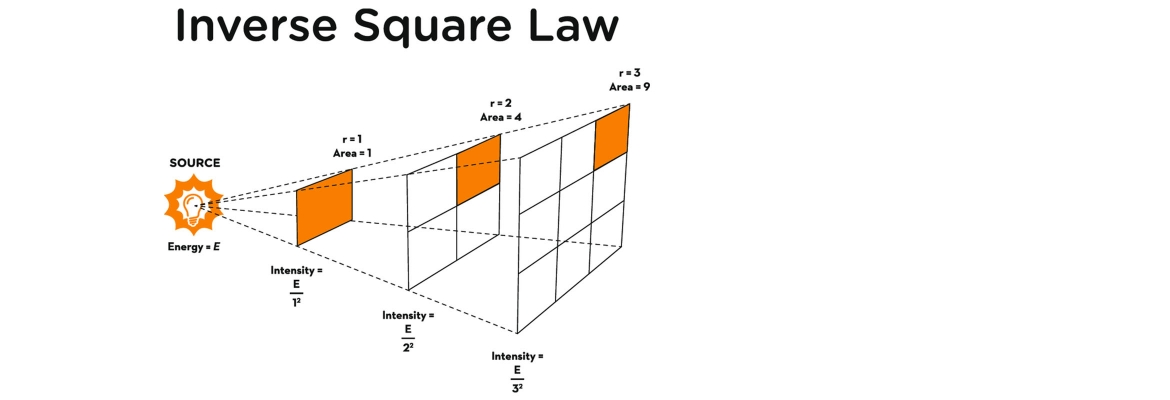 Content banner image Inverse Square Law with CCTV 2340x800px